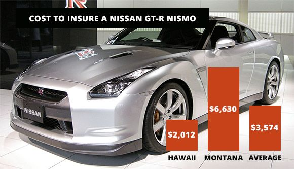 Data Insure Com Expensive Cars Most Expensive Car Insurance