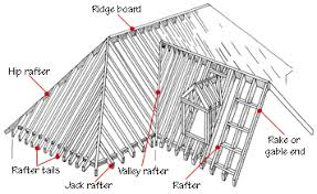 Pin By Jenny Foster Harper On Exterior Roof Framing Roof Construction Gable Roof Design