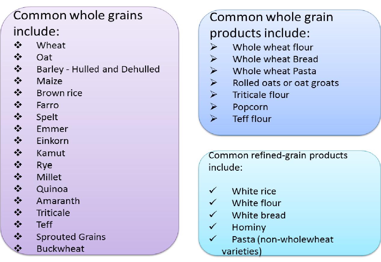 Whole Foods Grains List