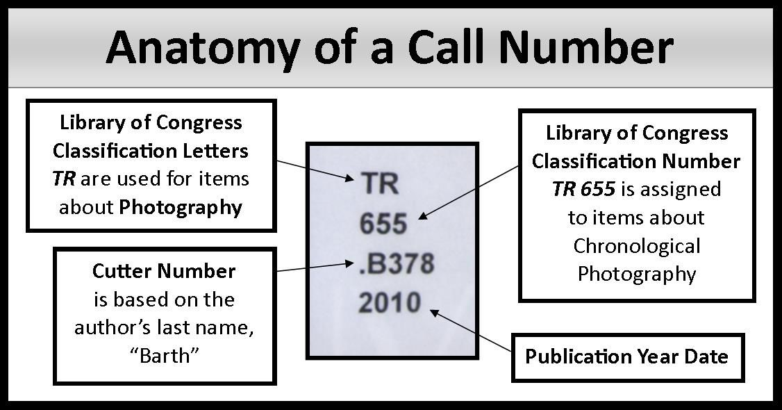 Anatomy of a call number   Anatomy, Library of congress, Protect blog