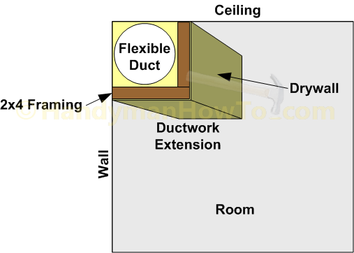 Celing Ductwork Extension Design Detail Duct Work Air Duct Flex Duct