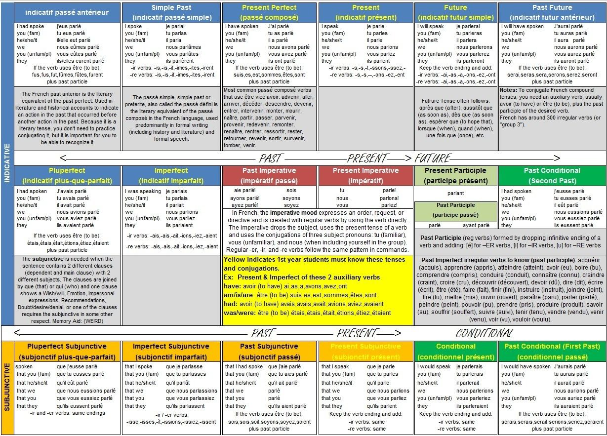 French Verb Conjugation Guide Front And Cheat Sheet