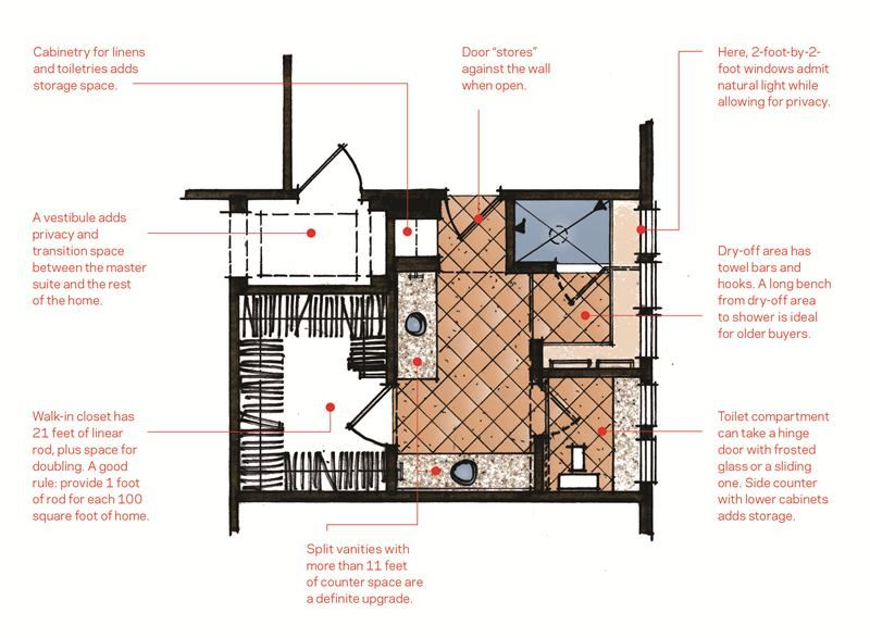 In Creating A House With A Floor Plan That S As Spacious As Possible The Master Bath Can Get Squeezed The Expected Fixtures Ar Big Shower Wall Storage Big Shower Heads