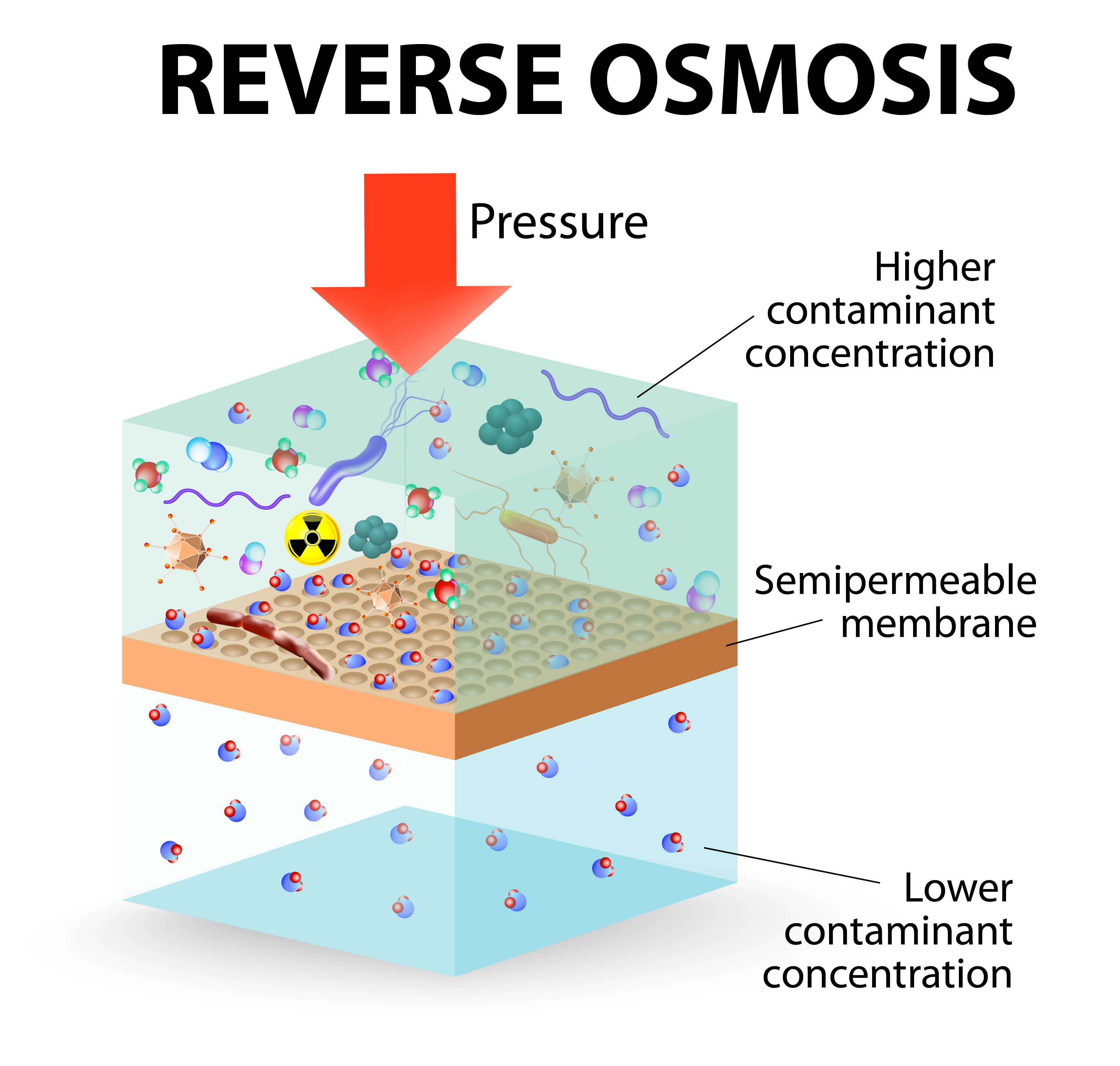 How Does a Reverse Osmosis Drinking System Work