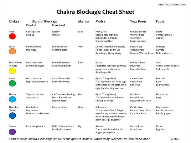 Chakras, mantras, mudras, poses    Thank me later! Your journey to a
