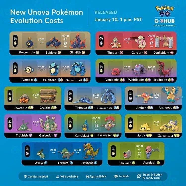 Pin By Lindsey On Pokemon Go In 2020 Pokemon Go Pokemon Pokemon Guide