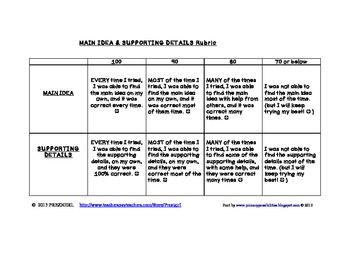 Main Idea And Supporting Details Rubric Marzano Compatible Supporting Details Rubrics Main Idea