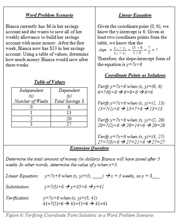 Image Result For Variables Visual Chart For Math 100 G Word Problem Worksheets Word Problems Writing Linear Equations