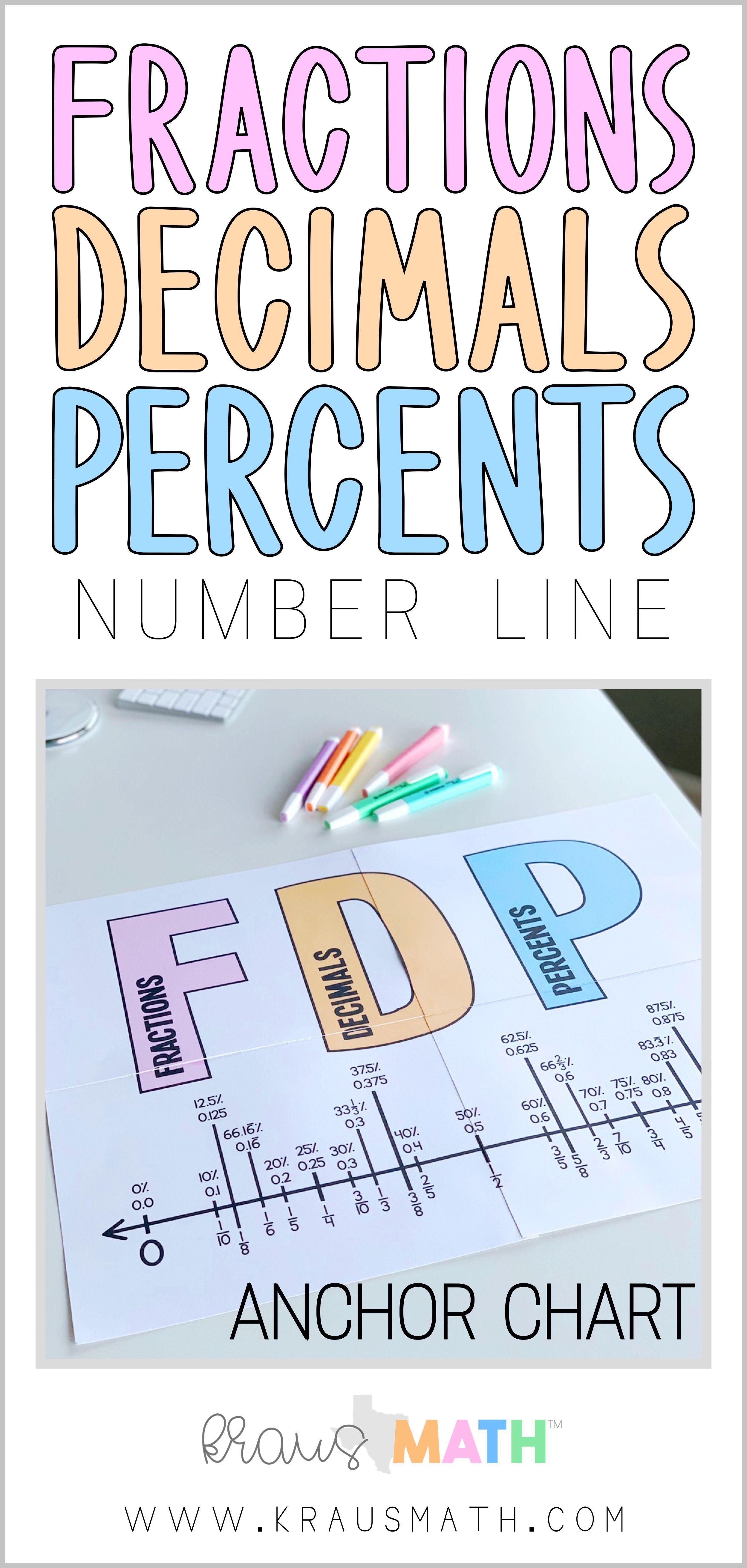 Fraction Decimal Percent Equivalency Number Line Kraus Math Fractions Decimals Percents Decimals Fractions Decimals Percents Anchor Chart