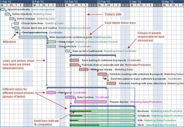 Gantt Chart I will win Pinterest Software, Project management