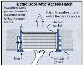 EZ E-Z Hatch Attic Access Scuttle Door MEETS NEW ENERGY CODES IRC IECC AND ENERGY STAR ATTIC ACCESS | DIY energy solar/wind and construction | Pinterest ...  sc 1 st  Pinterest & EZ E-Z Hatch Attic Access Scuttle Door MEETS NEW ENERGY CODES IRC ...