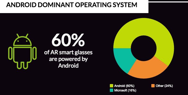 60% of #AR smart glasses powered by Android & more data on The Definitive Guide to AR Smart Glasses INFOGRAPHIC http://bit.ly/2gKYMFw