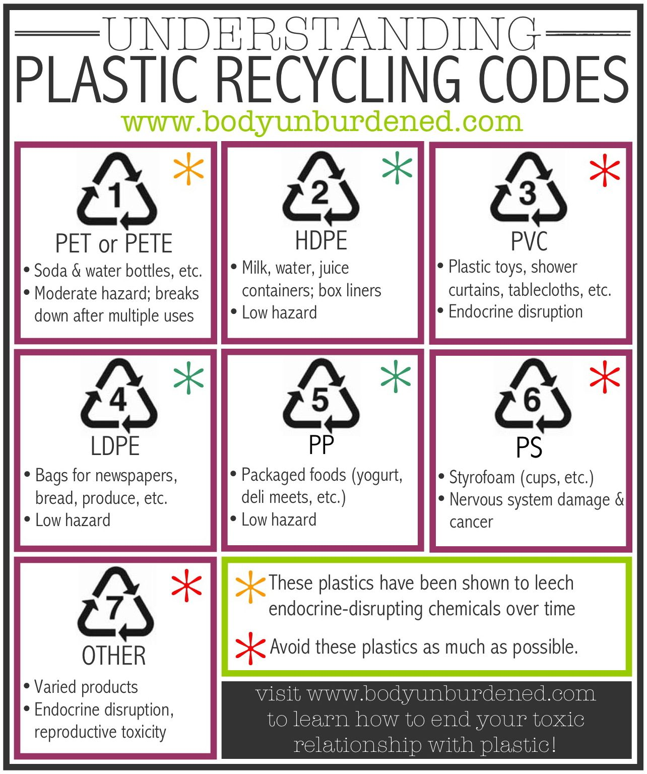 Which Plastics Are Safest Understanding Plastic Recycling