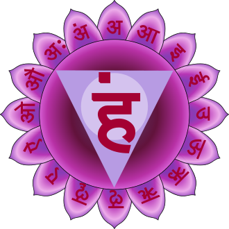 Vishuddha Chakra - related to the throat, thyroid, trachea, neck, shoulders, hands, arms, mouth, esophagus, teeth and gums