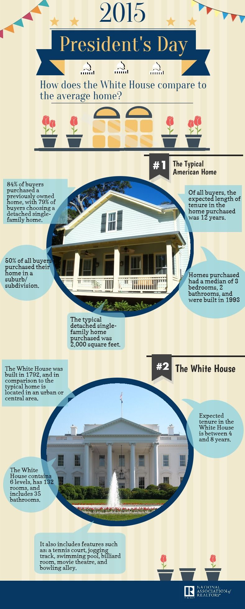how does the white house compare to the typical home bought by the