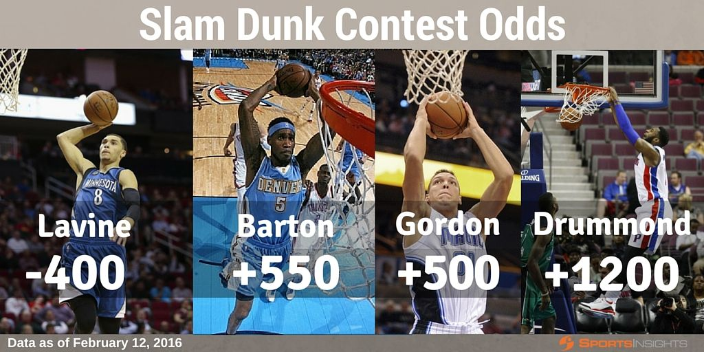 NBA Dunk Contest Odds Sports Insights College sports
