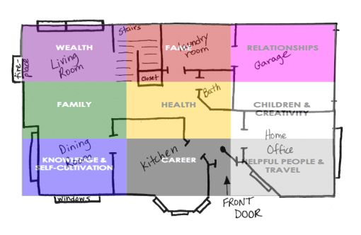 Feng Shui Bagua Map Placement A Snapshot View Feng