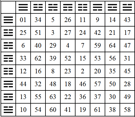 Chart Of 64 Hexagrams Google Search