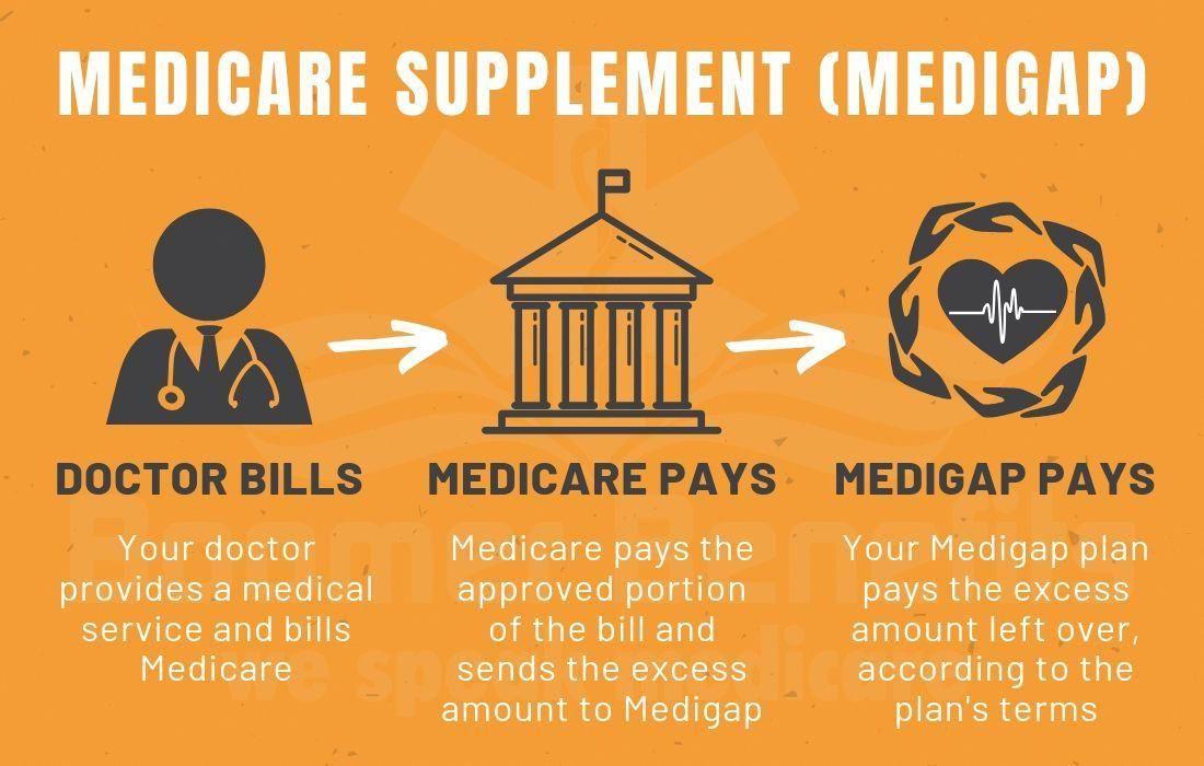 Medicare Supplement Plan Medicare Supplemental Insurance