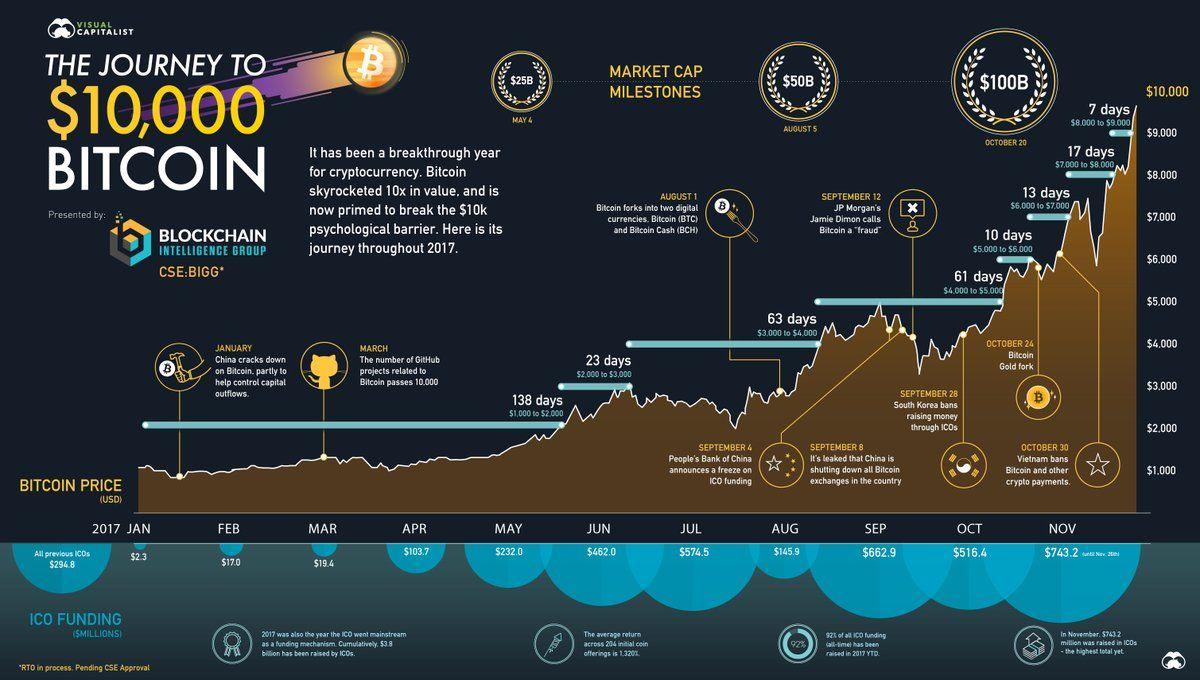 raccolta bitcoin)