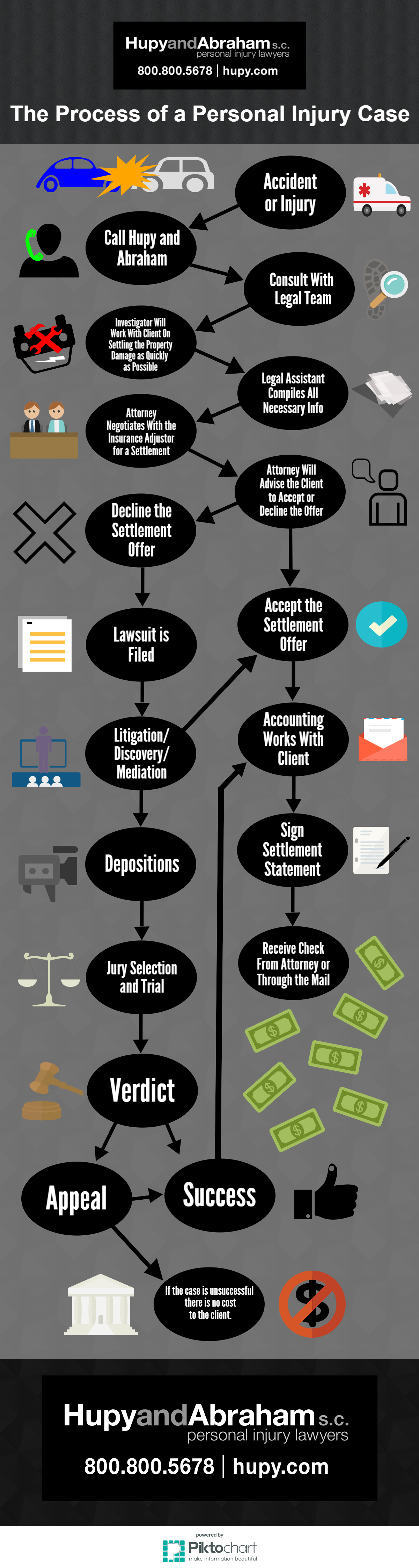The process of a personal injury claim is complex, and no
