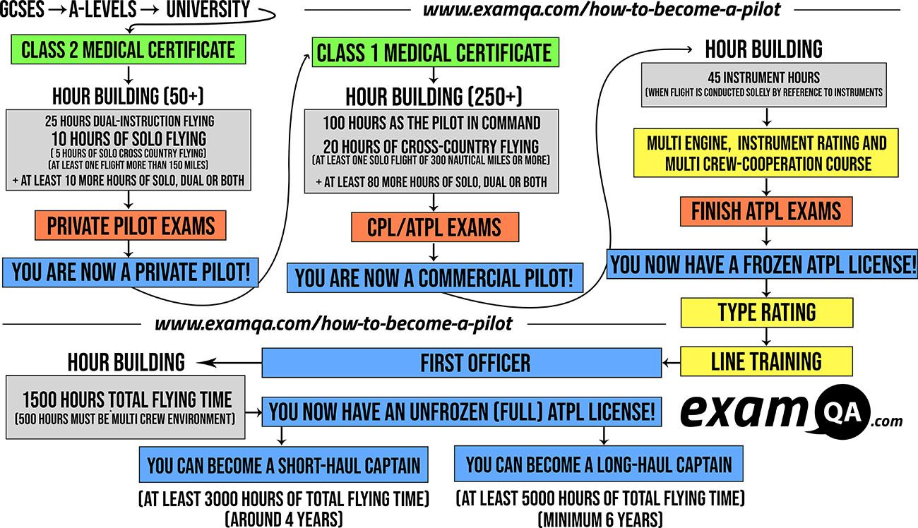 How to a Pilot in 2020 a pilot