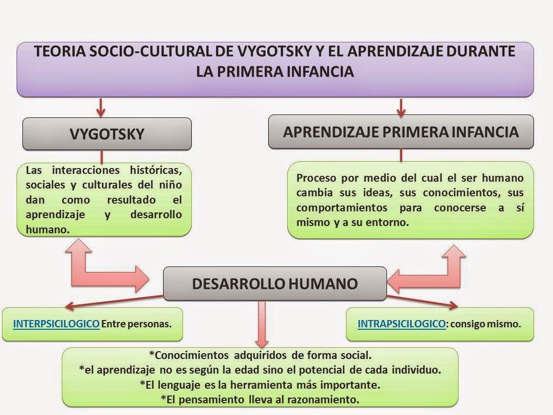 Teoría Sociocultural Desarrollo Cognitivo Teorias Del Aprendizaje Teoría
