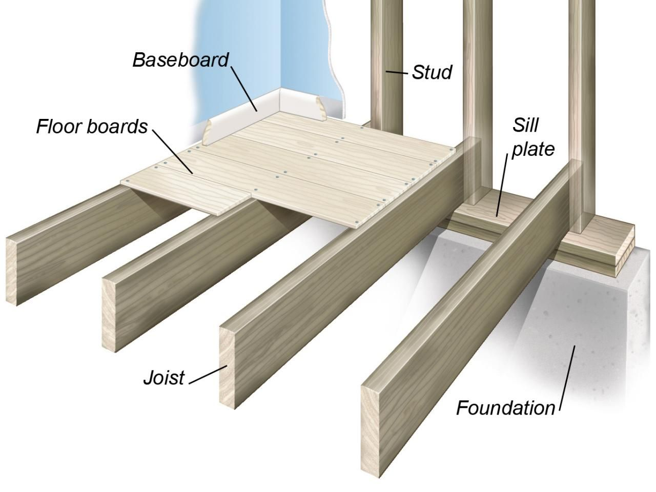Your Guide to the Different Types of Wood Flooring | Floor framing ...