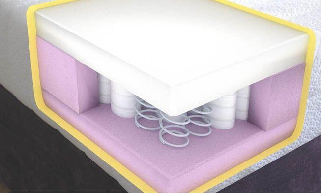 Coolmax Memory Foam Mattresses Mattress Range