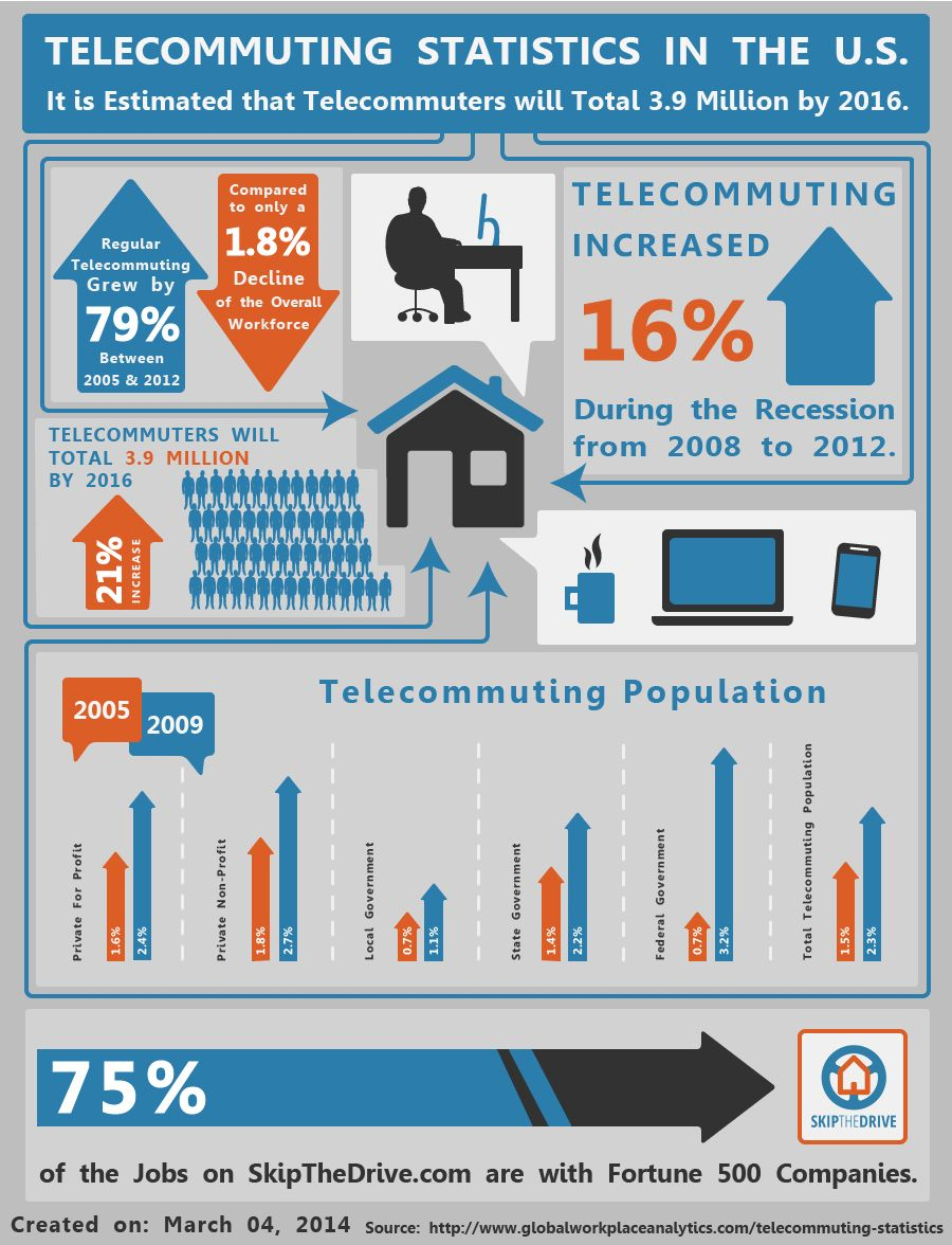 telecommuting statistics in the us and predictions for  telecommuting statistics in the us and predictions for 2016 infographic by skipthedrive