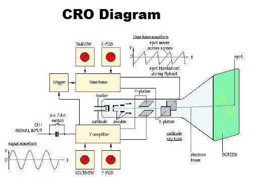 Cro Diagram Block Diagram Electronics Projects Diagram