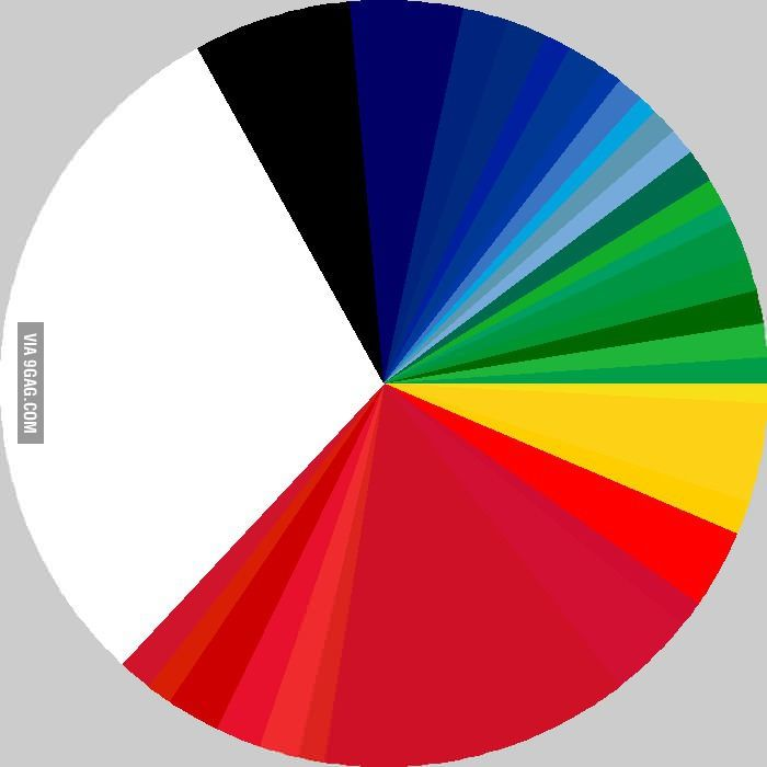 A pie chart of the percentage of color used by all the flags of the