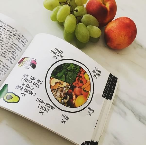piano pasto tipico sulla dieta paleo