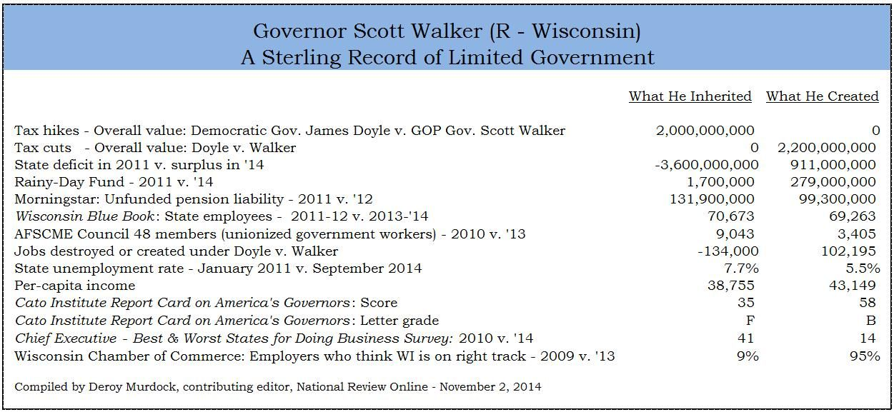 Scott Walker Balance Sheet  Politics    Unemployment
