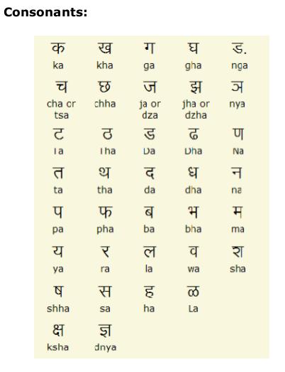 Marathi Consonants Type Marathi and View Marathi Consonants and ...