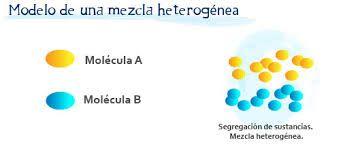 Mezcla Heterogenea Quimica Mezclilla Modelo De Unas