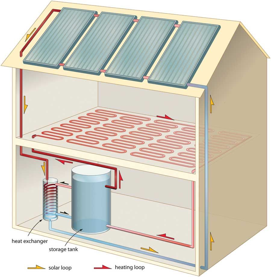 Heat your home with solar hot water renewable energy for Floor heating system