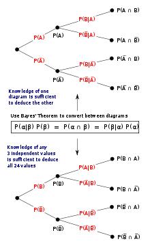 Bayes Theorem Wikipedia The Free Encyclopedia Probability Math Math Methods Mathematics Worksheets
