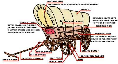 Parts of a covered wagon Front wheels were always smaller than hind wheels, to make the vehicle ...