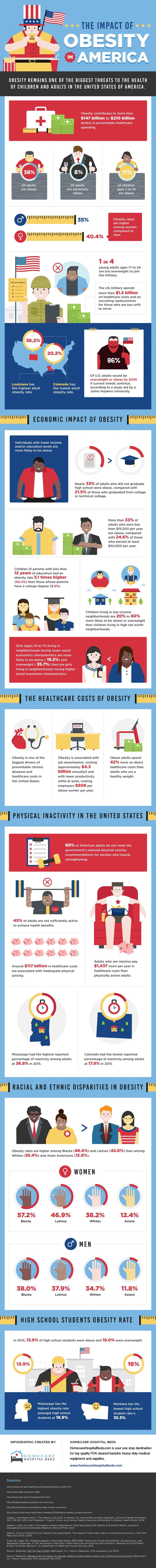 america is filled with obesity  infographic  sculpture  pinterest  america is filled with obesity  infographic for your health health and  wellbeing essay