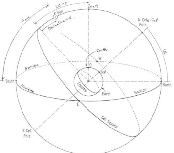 Celestial Navigation   nautical in 2019   Sailing, Nautical, Astronomy