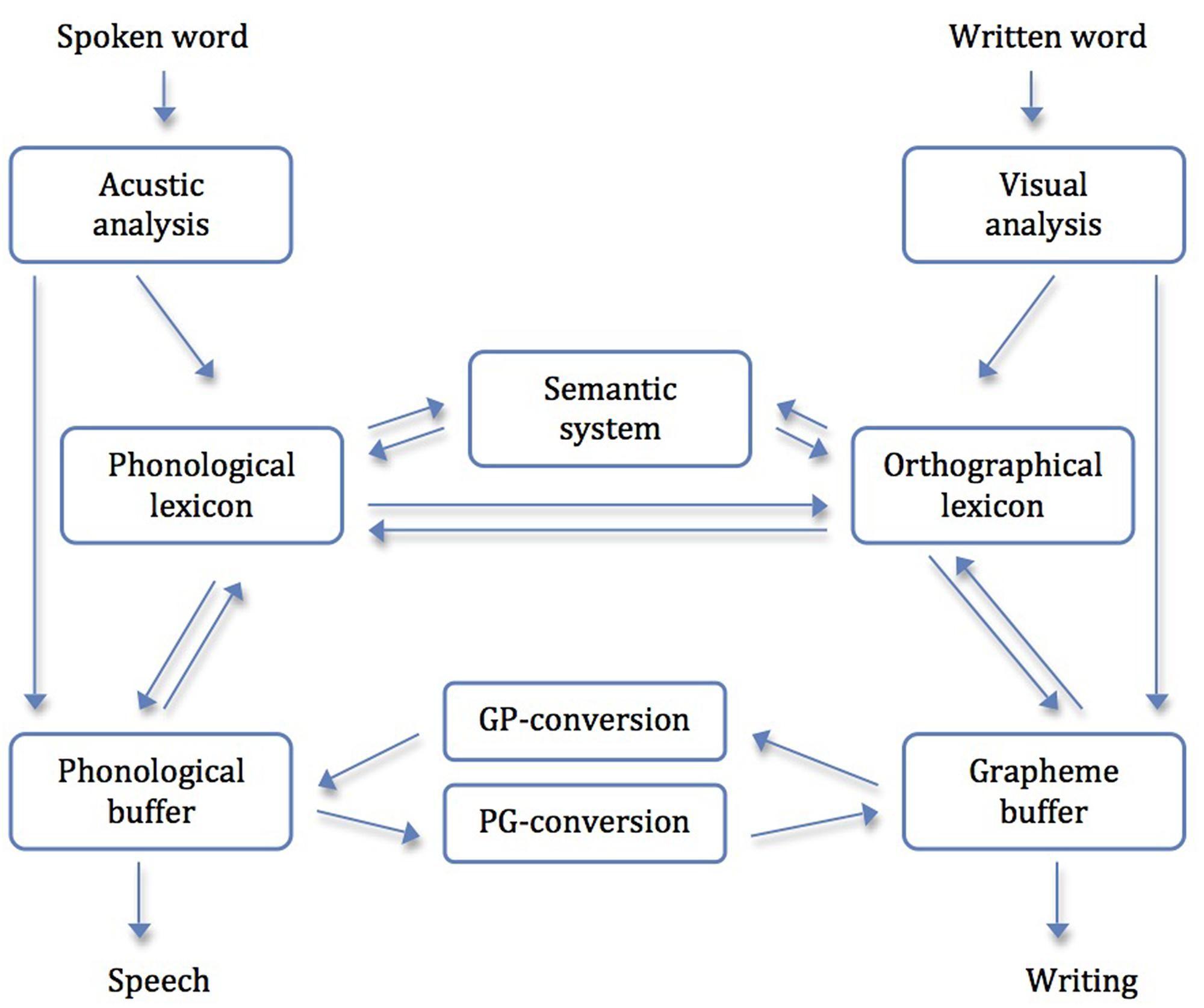 Executive summary phd thesis
