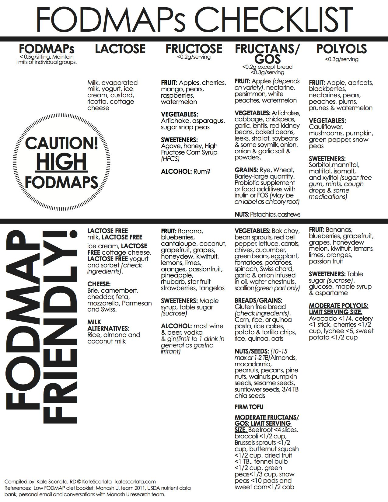 fodmaps. so many contradictions with gaps, yet same aim of easily