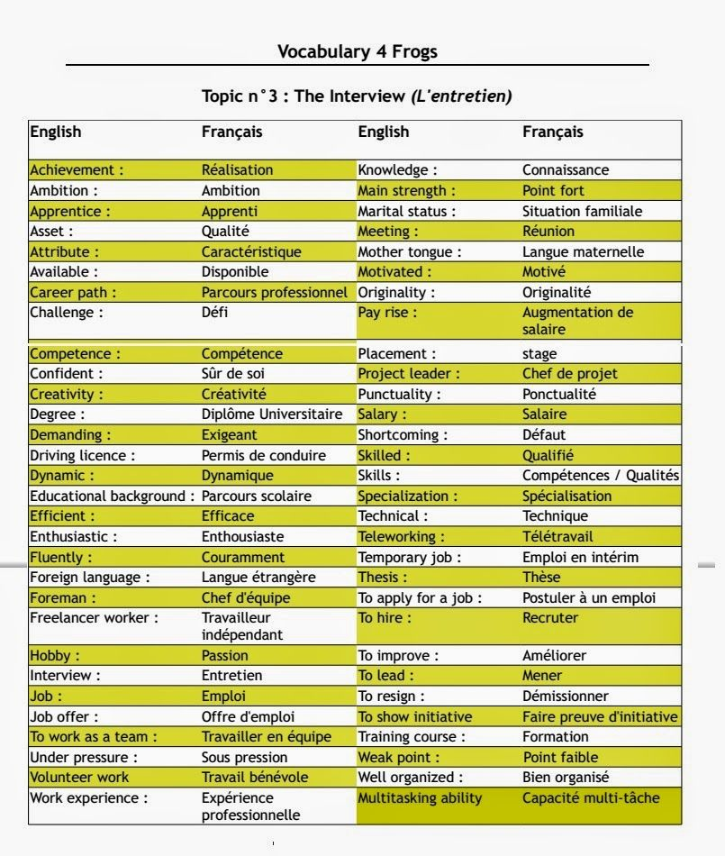 vocabulaire de l u0026 39 entretien d u0026 39 embauche en anglais  parleranglais  anglais