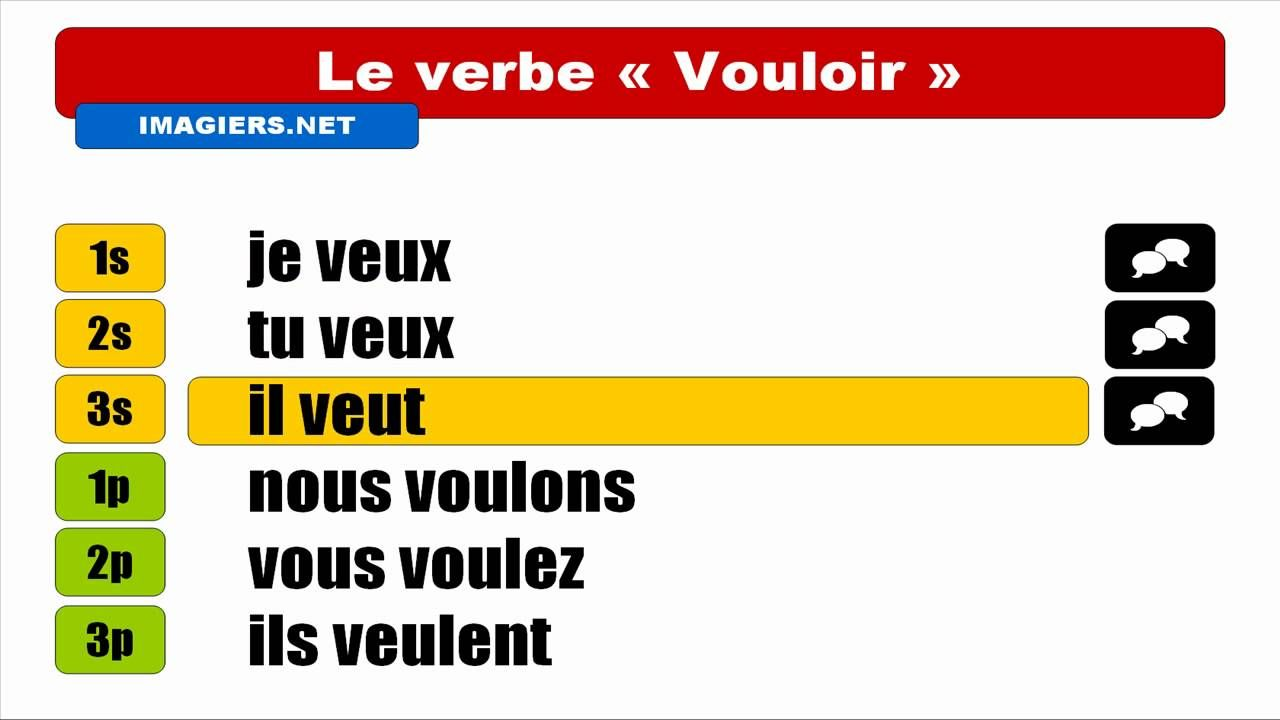 Vouloir Conjugaison French Verbs Learn French French Lessons