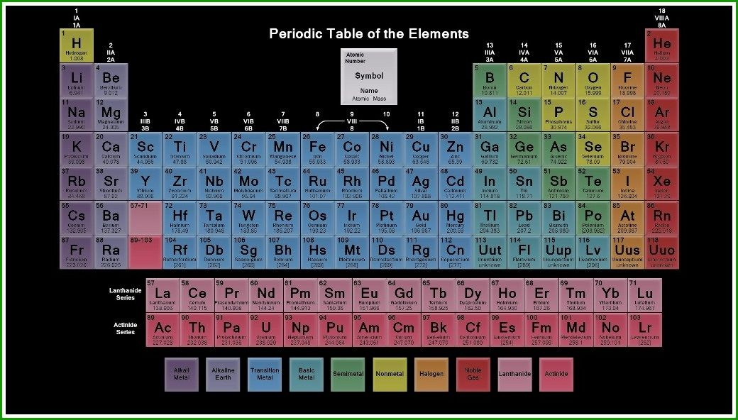 Periodic Table of Elements Hd Images Periodic table