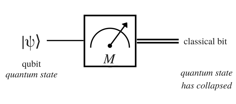Understanding basics of measurements in Quantum