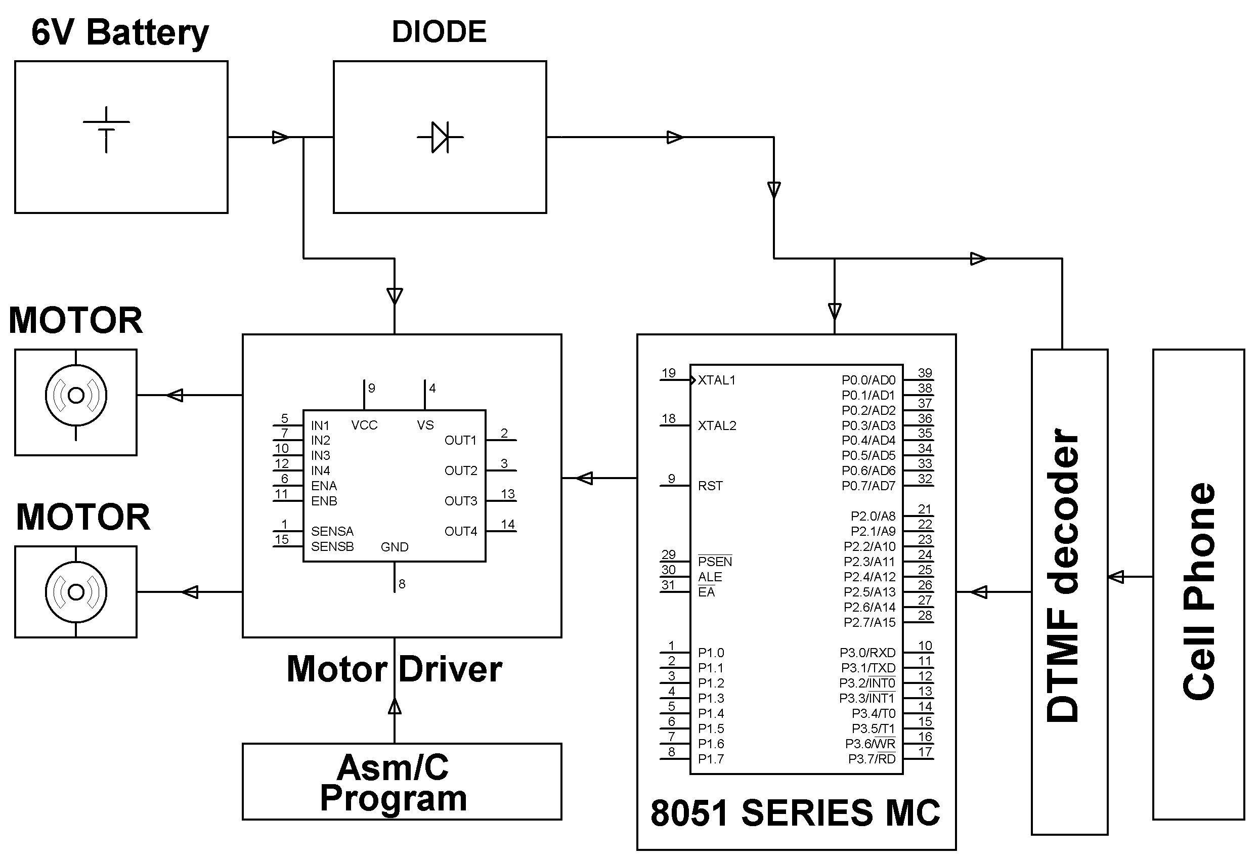 block diagram of #roboticvehicle controlled by cell phone #roboticsprojects  on 8051 | #electronicprojects | #electricalprojects | #engineeringprojects
