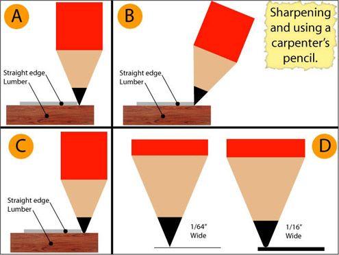 Sharpening And Using A Carpenter S Pencil Carpenters Pencil Pencil Carpentry Diy