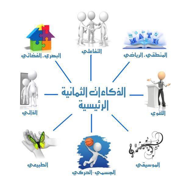 الذكاءات الثمانية الرئيسية Kids Education How To Better Yourself Learning Arabic